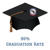 Graduation rate at all-time high of 96%