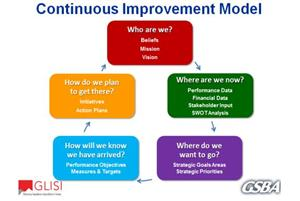 School Improvement And Strategic Plan About The School